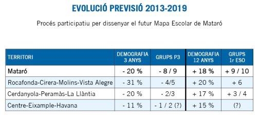 Evolució de la previsió 2013-2019