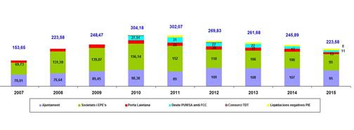 Evolució del pressupost del Grup Ajuntament de Mataró