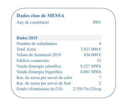Dades MESSA