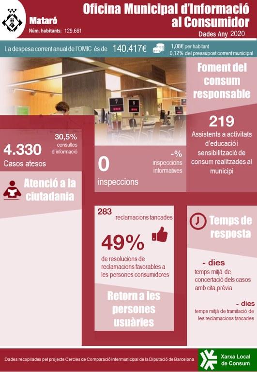 CCI OMIC Infografia Mataró PIESL.jpg