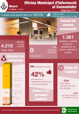 Mataró_2019_OMIC_Infografia Portal.jpg