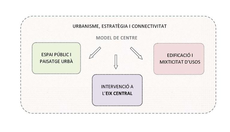 Urbanisme, estratègia i connectivitat
